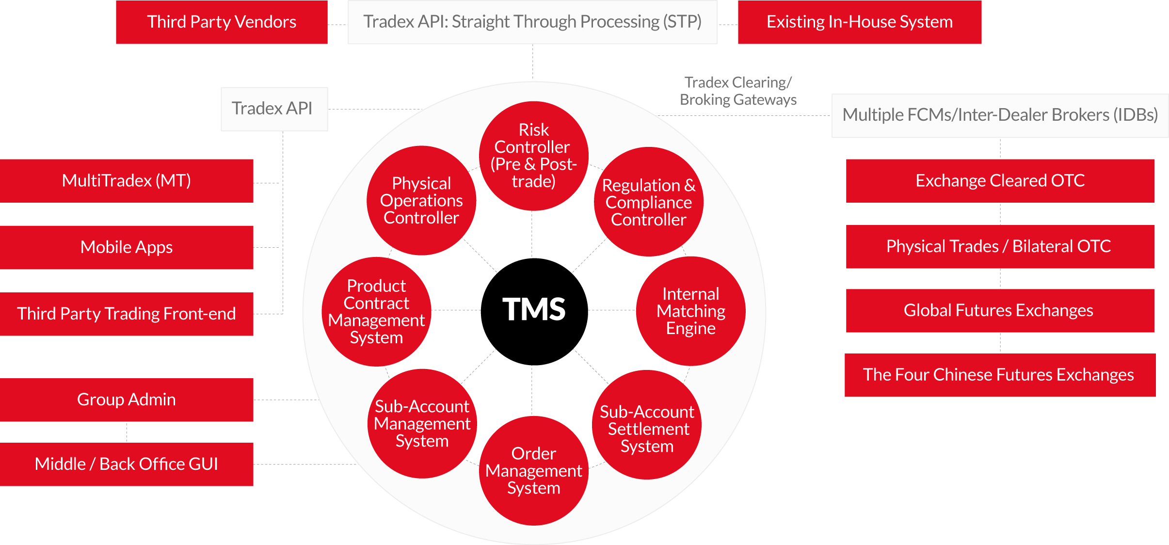 Tradex Management System Tms